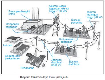 Induksi elektromagnetik risma fembriyanti pembangkit listrik umumnya terletak jauh dari perkotaan dan pemukiman di pusat pembangkit tenaga listrik dihasilkan listrik dengan arus yang besar namun ccuart Images