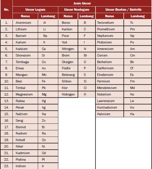 Tabel Lambang Beberapa Unsur Logam, Nonlogam, dan Unsur Buatan Menurut Berzelius